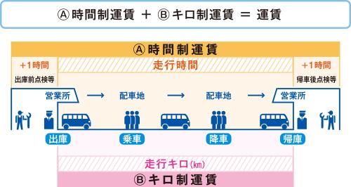 時間キロ併用制運賃のイメージ図